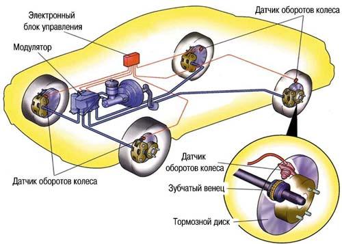 Система работы АБС